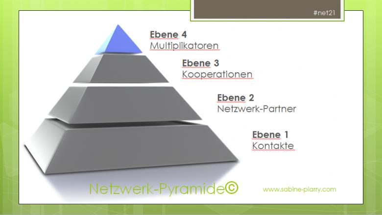 netzwerkpyramide