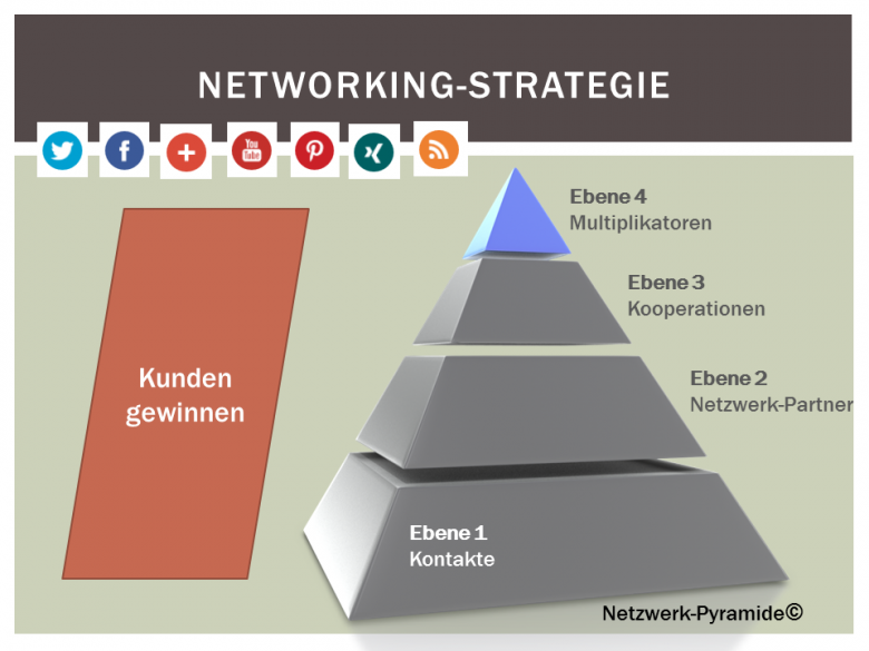 Netzwerk-Pyramide©